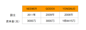 NEEWER GODOX YONGNUOの比較